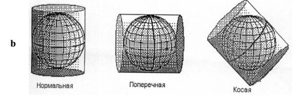 Цилидрическая проекция