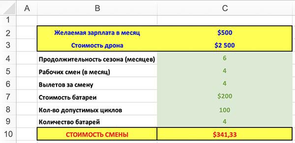 Расчет стоимости смены в аэросъемке